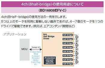 4ch(8half-bridge)の使用用途について