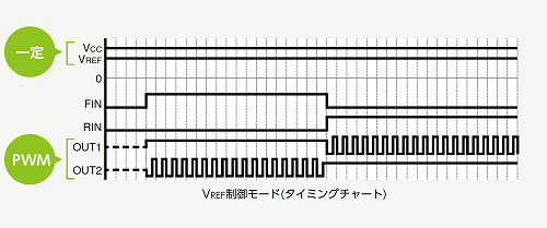 VREF制御モード(タイミングチャート)